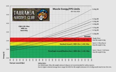 TAC Muzzle Energy Chart